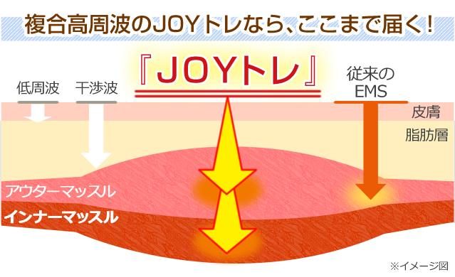 JOYトレの仕組み